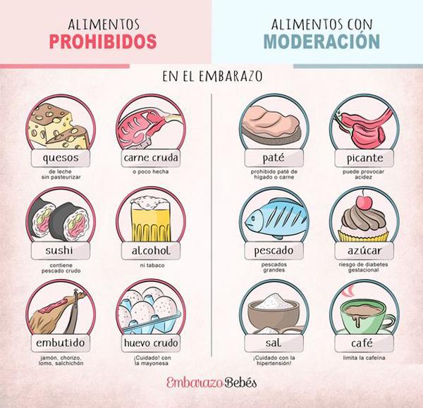 Alimentos que no debes consumir en el embarazo